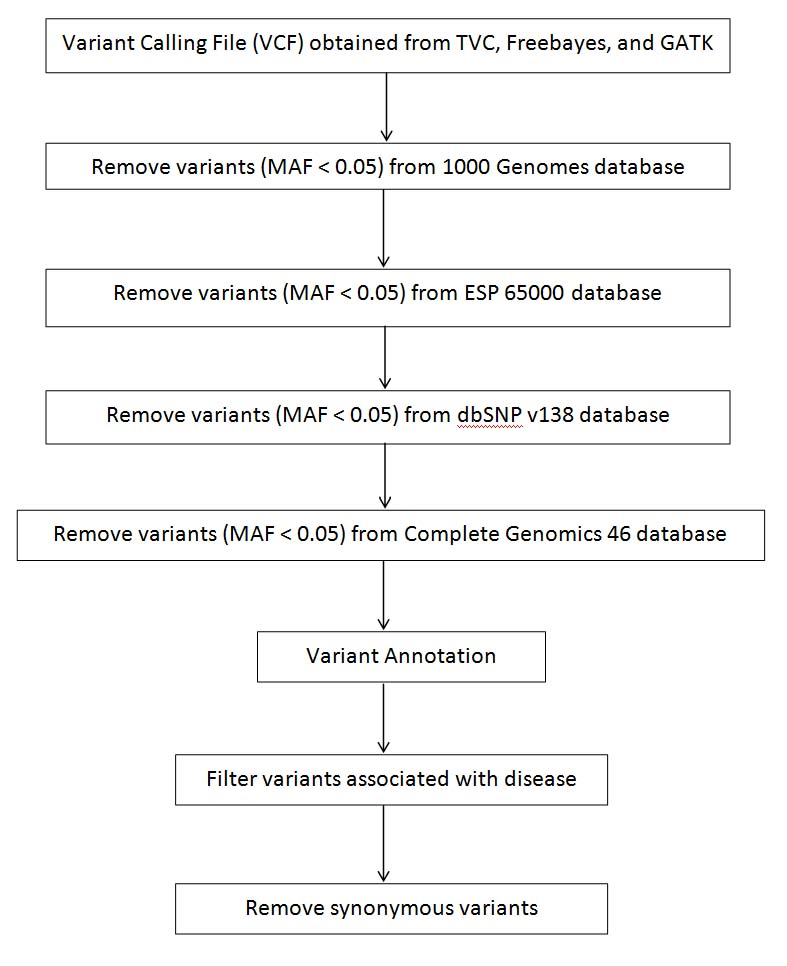 JCDR - Cholesterol, Diabetes, Exome sequencing
