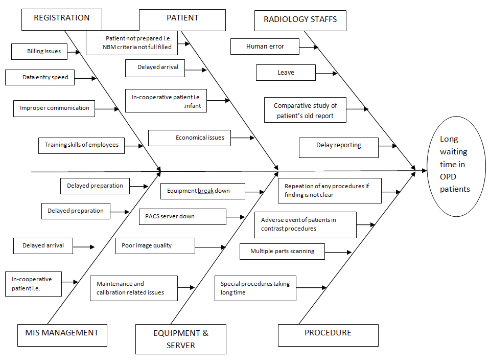 Jcdr continuous quality improvement diagnostic imaging key fish bone diagram showing reasons behind long waiting time in case of opd patients ccuart Choice Image