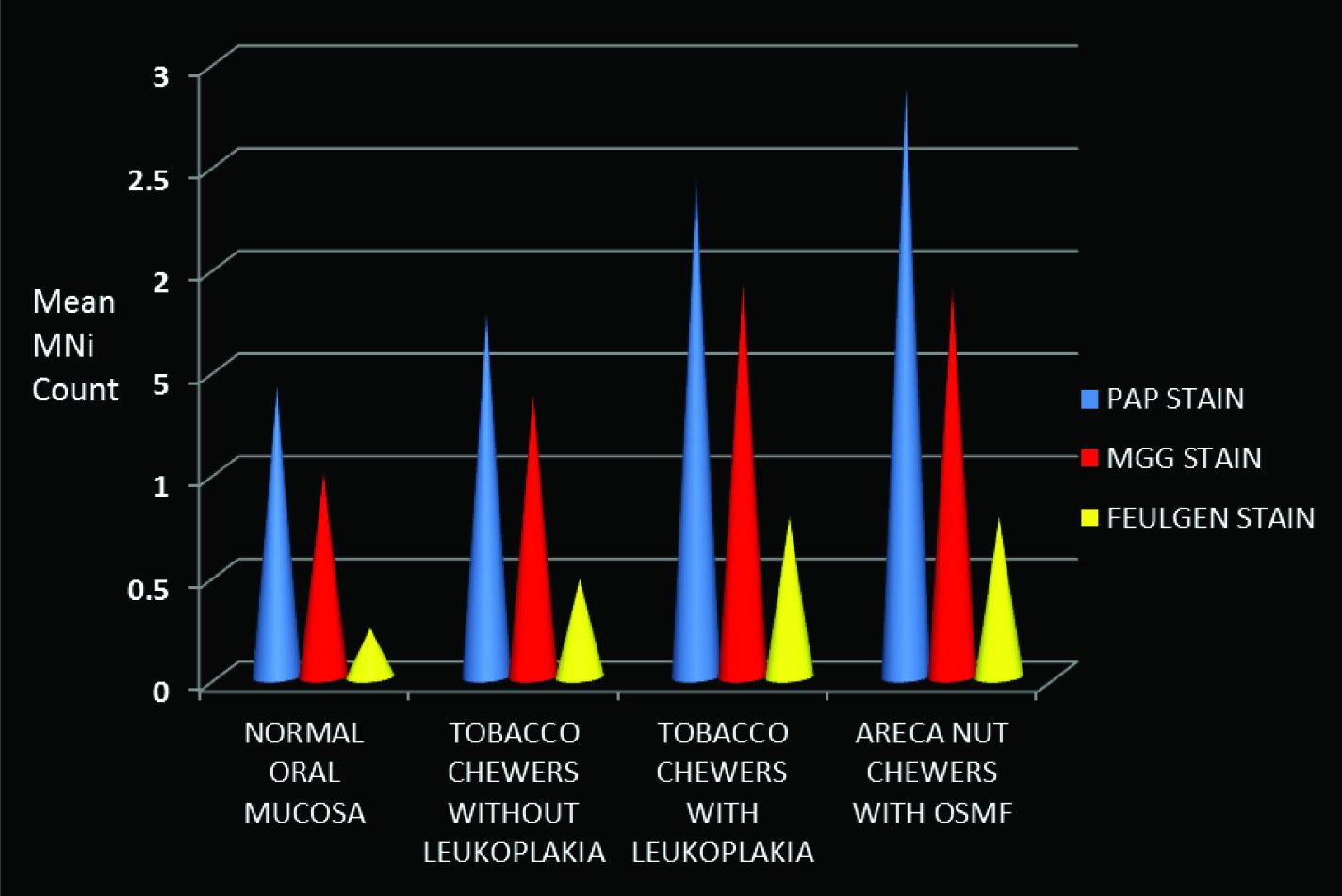 JCDR - Carcinogenic, Chromatids, Disorders, Malignant, Papanicolaou