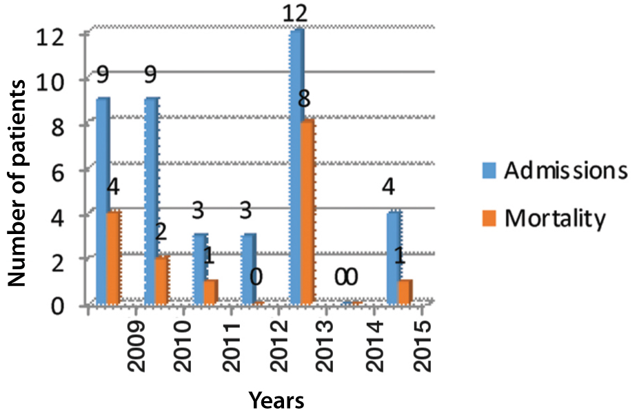 JCDR - Influenza, Perinatal outcome, Postpartum period