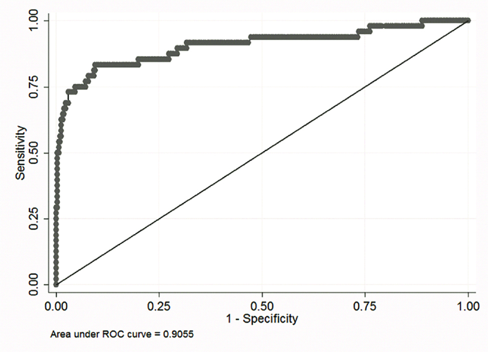 JCDR - Receiver operating characteristic curves, Urinary tract