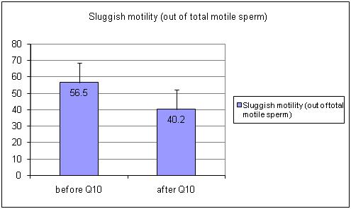 Are not Sluggish sperm motility