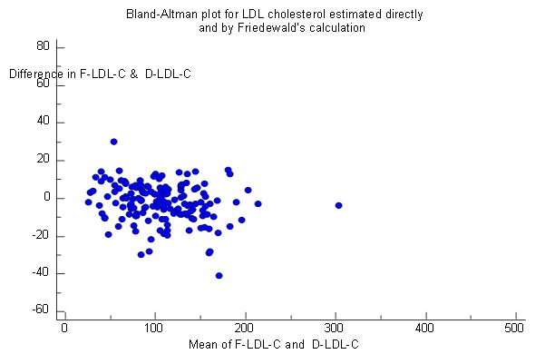 Jcdr Cardiovascular Risk Cholesterol Calculation Direct Assay
