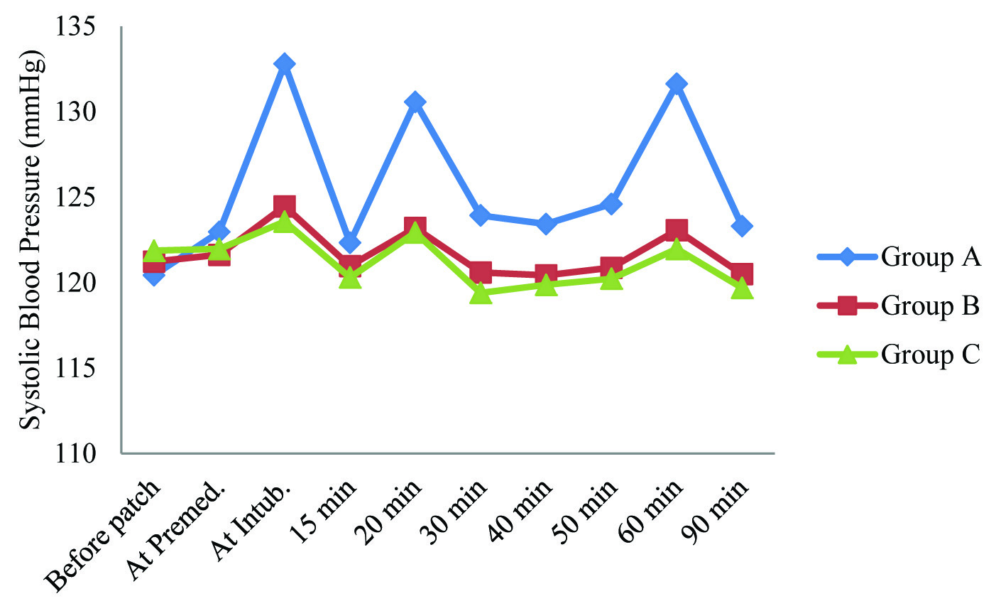 JCDR - Analgesia, Haemodynamic, Patch, Transdermal delivery